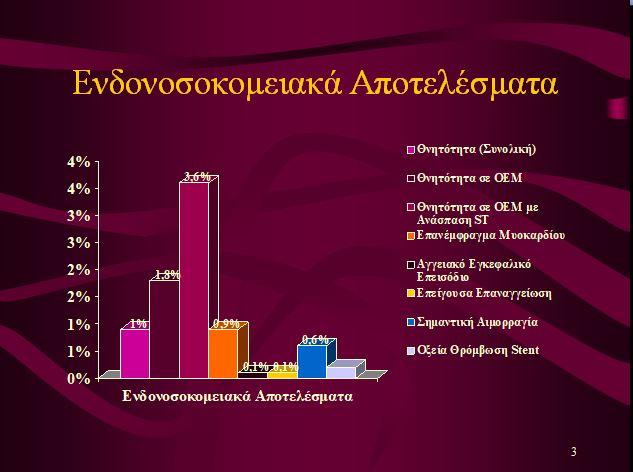 Γράφημα 3